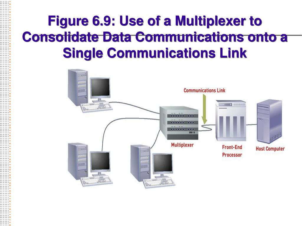 Figure 6.9: Use of a Multiplexer to Consolidate Data Communications onto a Single Communications Link