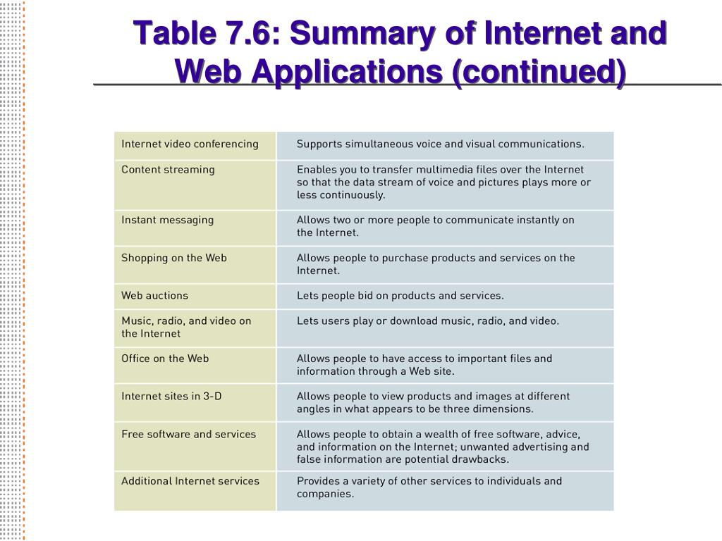Table 7.6: Summary of Internet and Web Applications (continued)