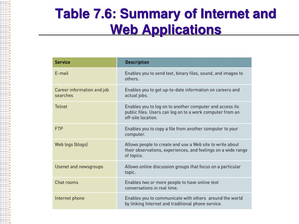Table 7.6: Summary of Internet and