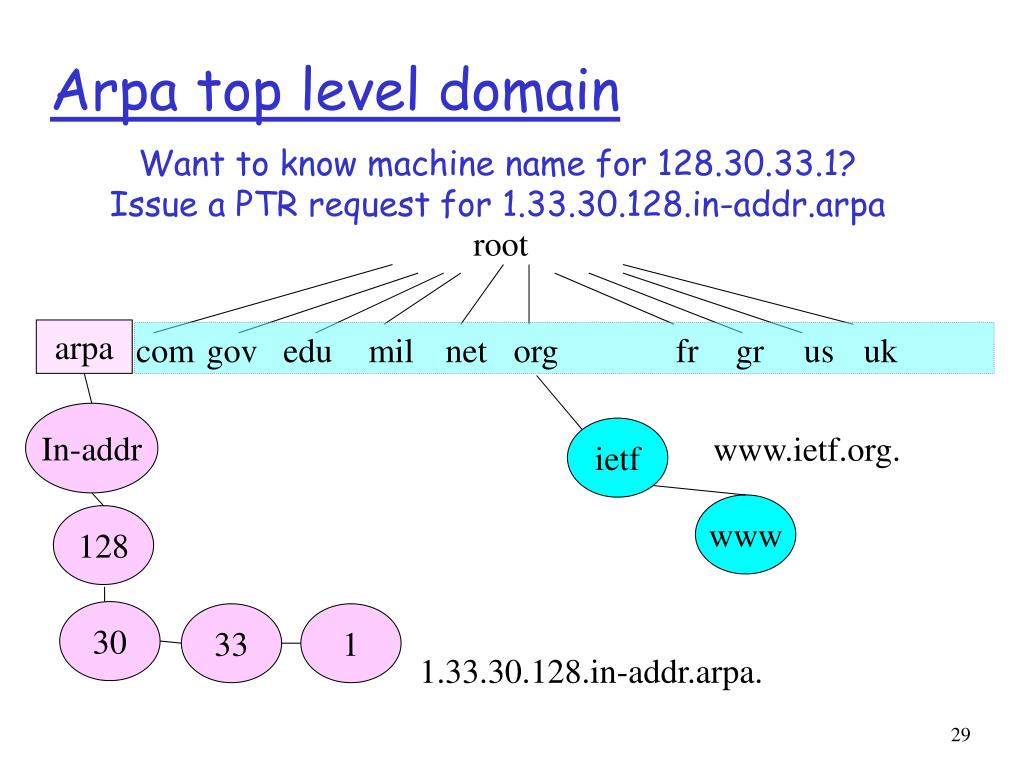Arpa top level domain