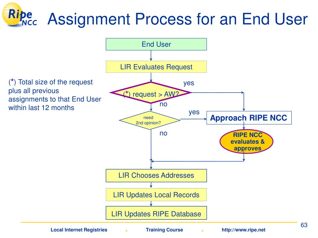 LIR Chooses Addresses