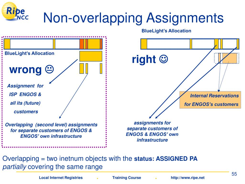 Non-overlapping Assignments