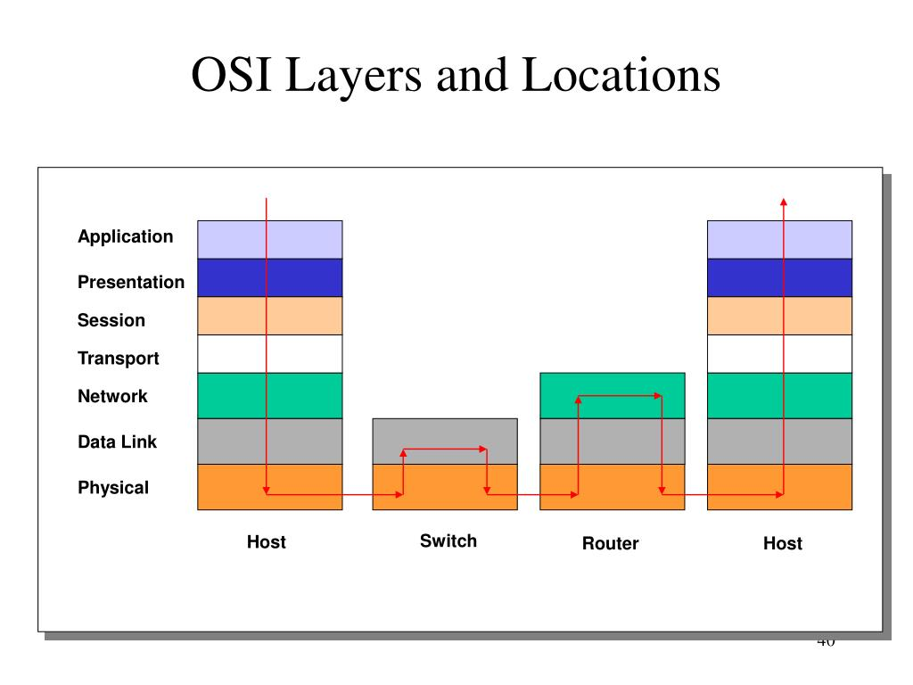 OSI Layers and Locations