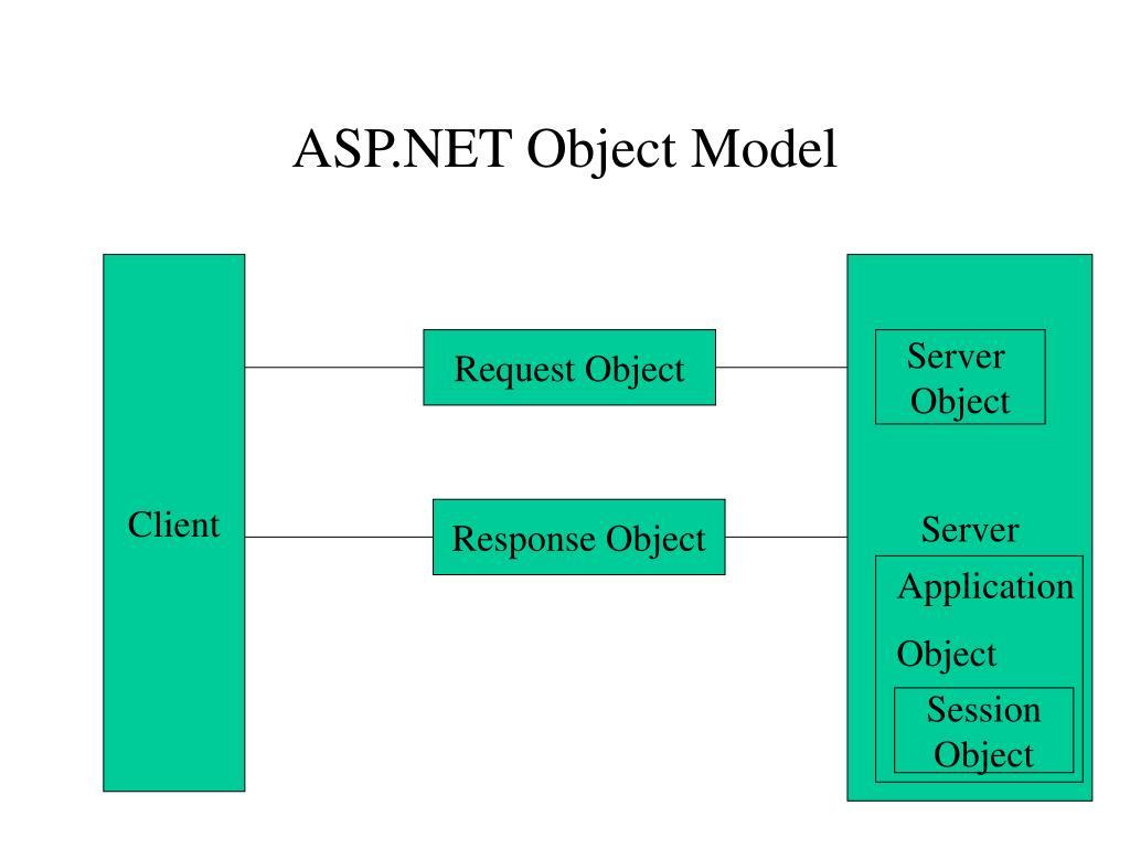 ASP.NET Object Model