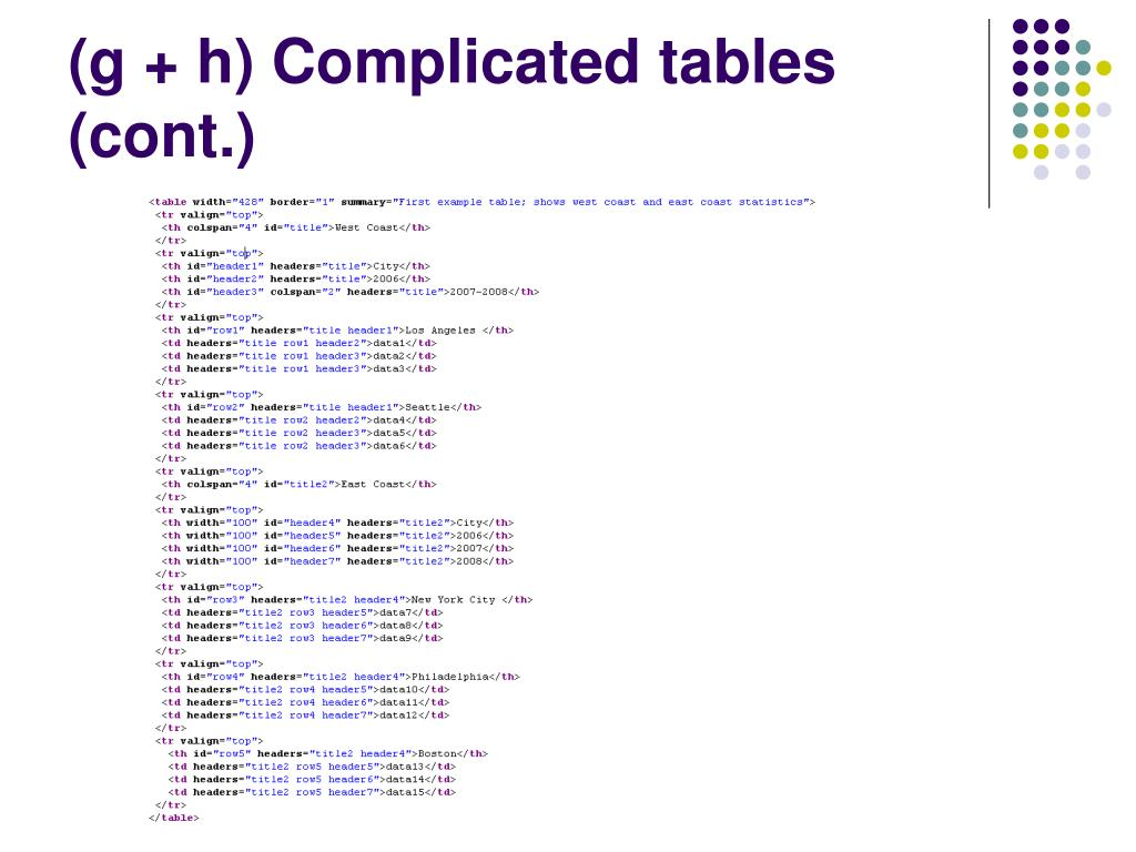 (g + h) Complicated tables (cont.)