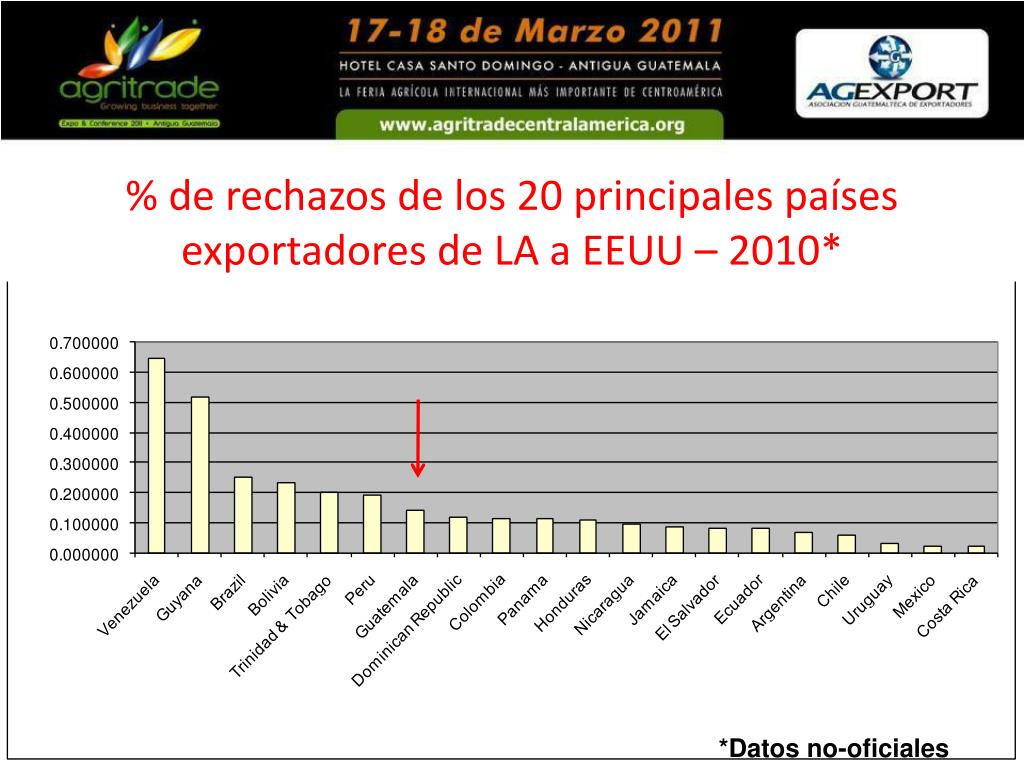 % de rechazos de los 20 principales países exportadores de LA a EEUU – 2010*