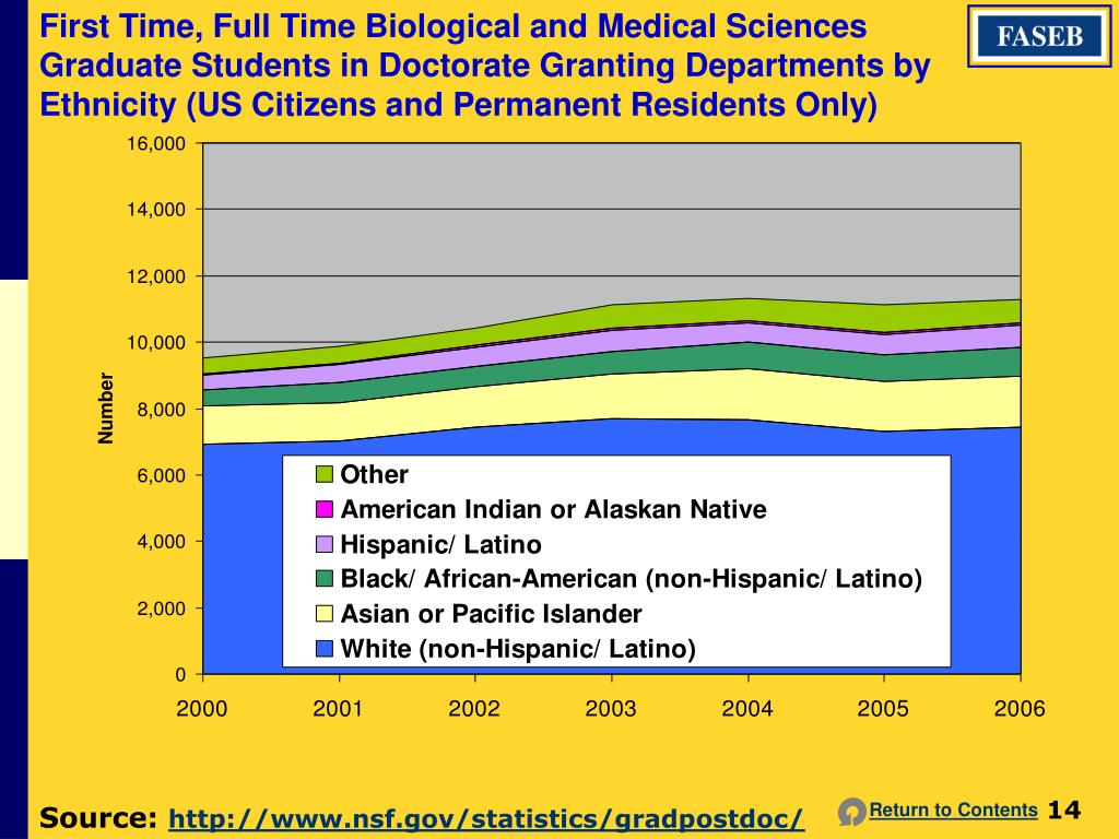 First Time, Full Time Biological and Medical Sciences Graduate Students in Doctorate Granting Departments by Ethnicity (US Citizens and Permanent Residents Only)