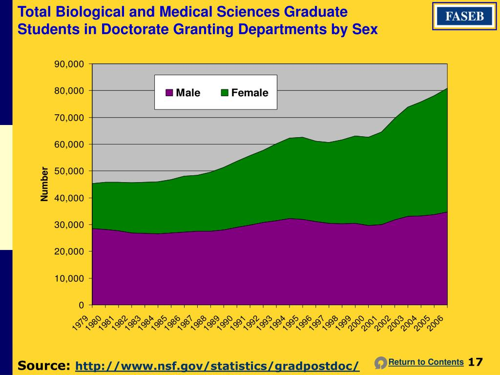 Total Biological and Medical Sciences Graduate Students in Doctorate Granting Departments by Sex