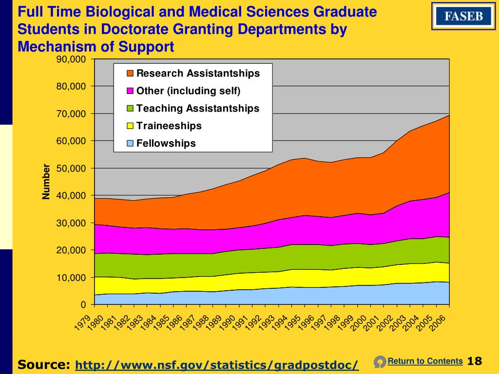 Full Time Biological and Medical Sciences Graduate Students in Doctorate Granting Departments by Mechanism of Support