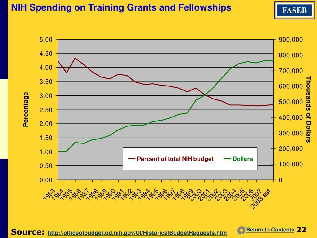 NIH Spending on Training Grants and Fellowships