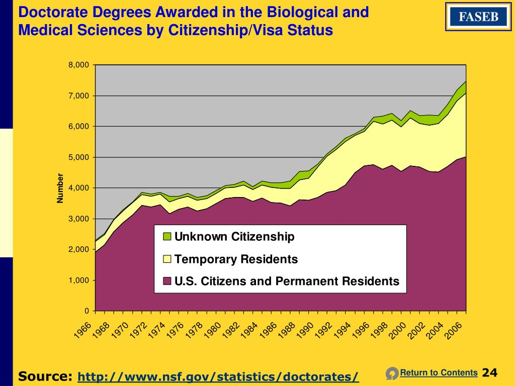 Doctorate Degrees Awarded in the Biological and Medical Sciences by Citizenship/Visa Status
