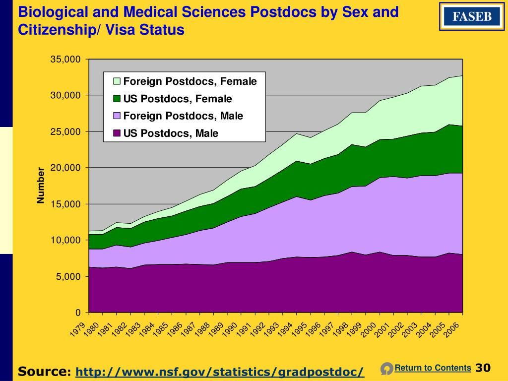 Biological and Medical Sciences Postdocs by Sex and Citizenship/ Visa Status