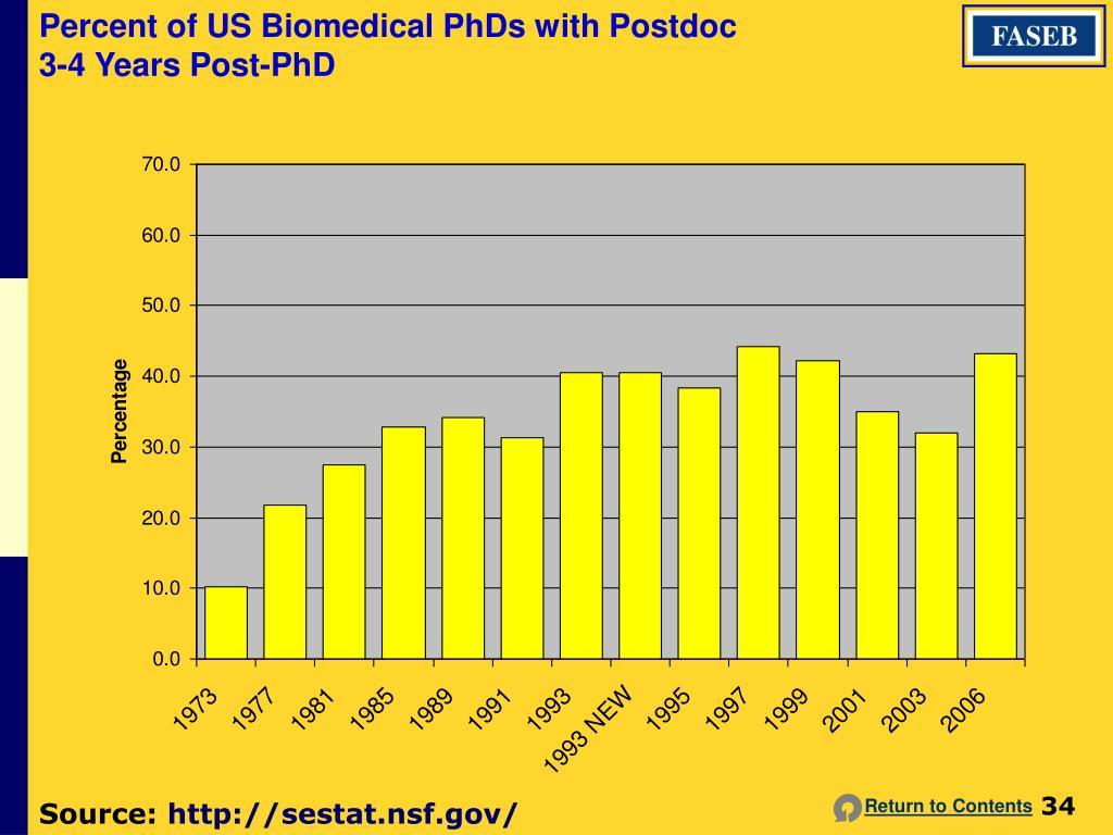 Percent of US Biomedical PhDs with Postdoc 3-4 Years Post-PhD
