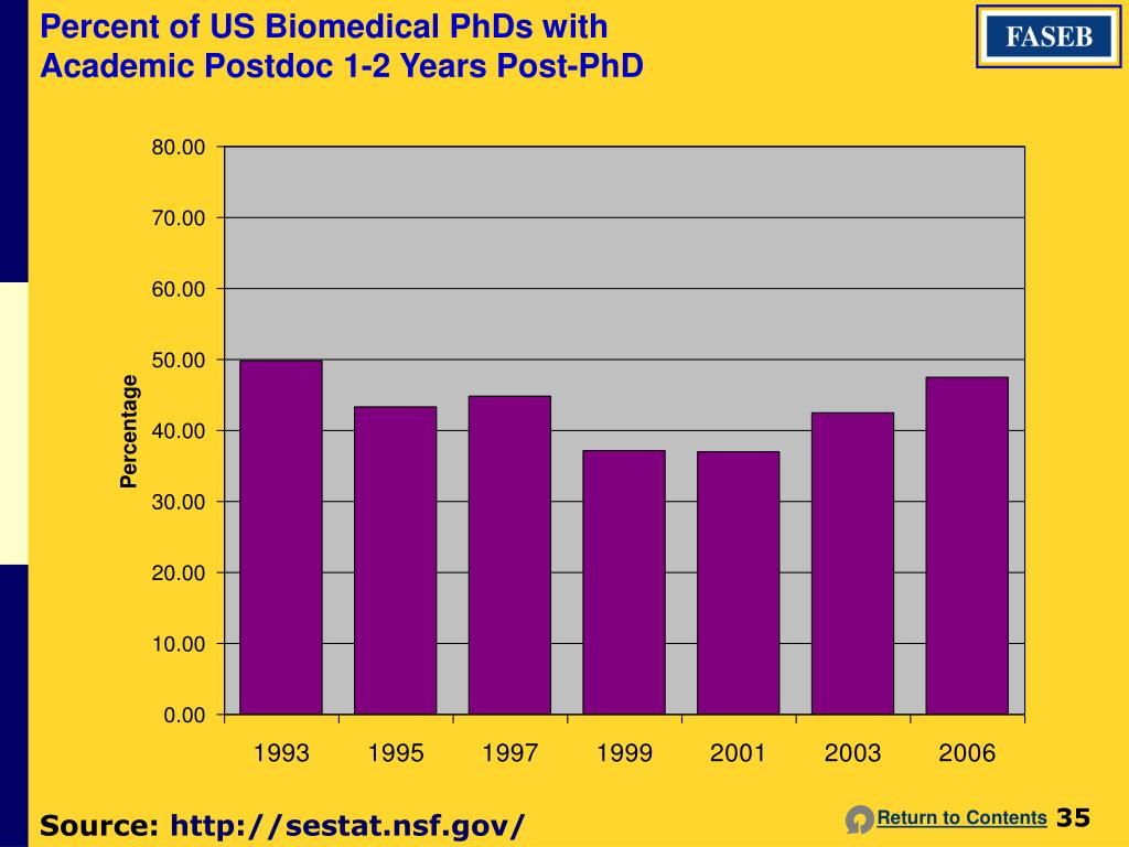 Percent of US Biomedical PhDs with Academic Postdoc 1-2 Years Post-PhD