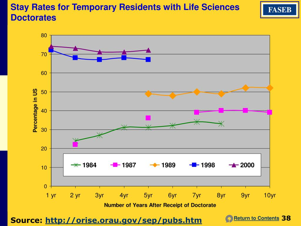 Stay Rates for Temporary Residents with Life Sciences Doctorates