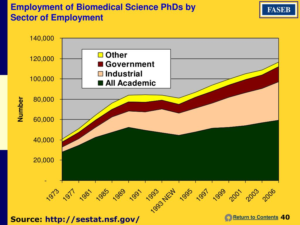 Employment of Biomedical Science PhDs by