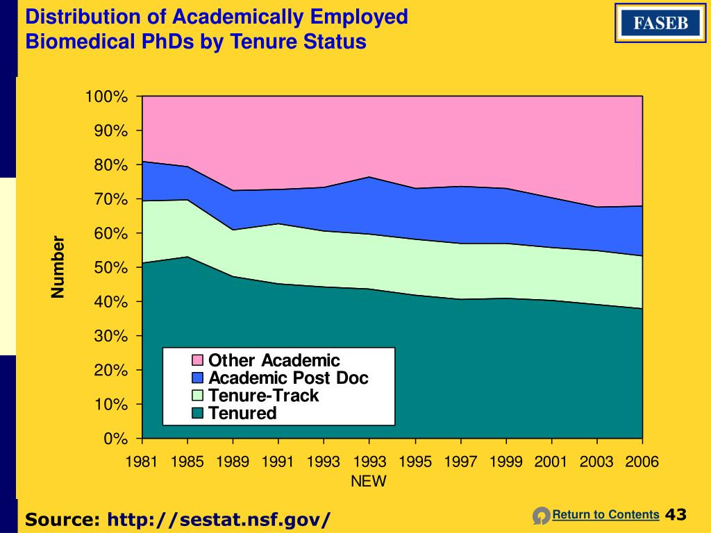 Distribution of Academically Employed Biomedical PhDs by Tenure Status