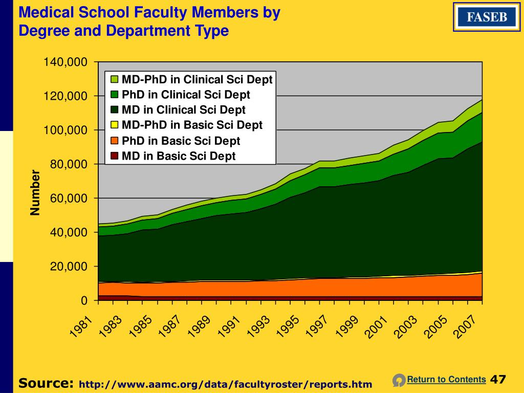 Medical School Faculty Members by Degree and Department Type