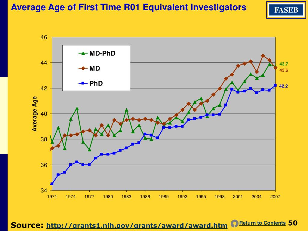 Average Age of First Time R01 Equivalent Investigators