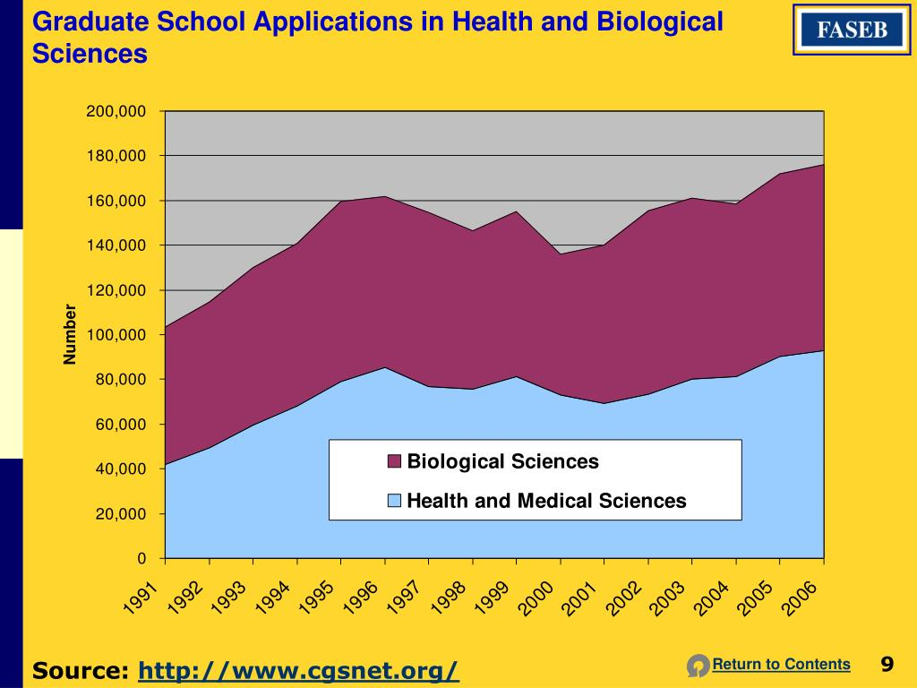 Graduate School Applications in Health and Biological Sciences