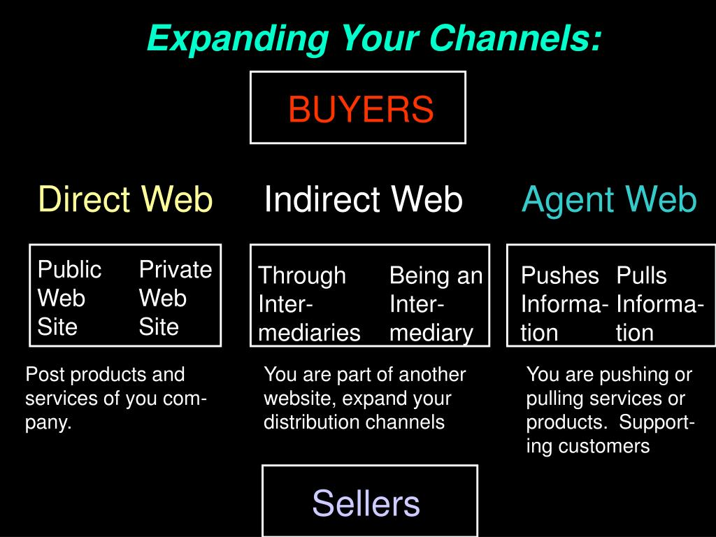 Expanding Your Channels: