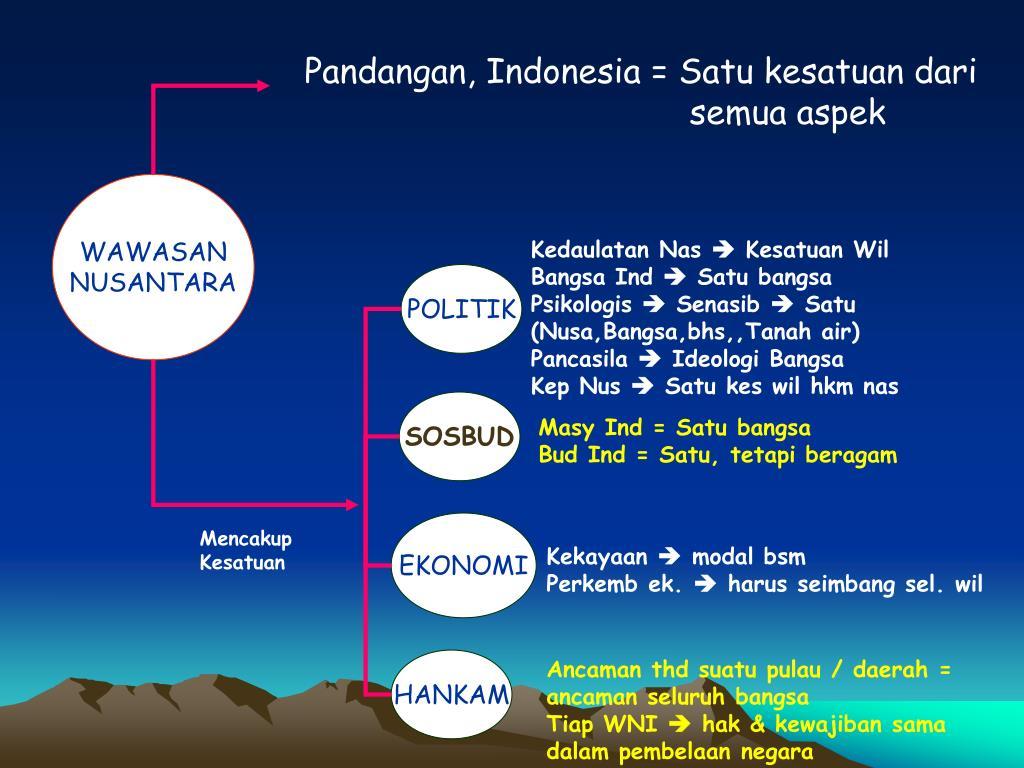 Pandangan, Indonesia = Satu kesatuan dari