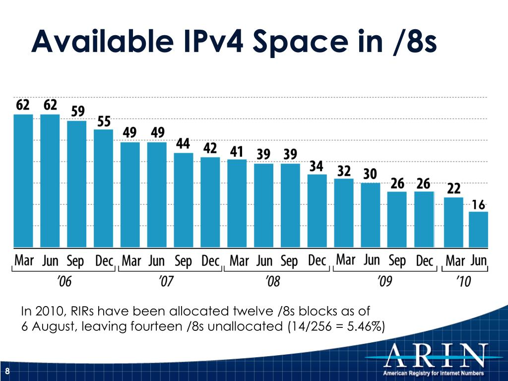 Available IPv4 Space in /8s
