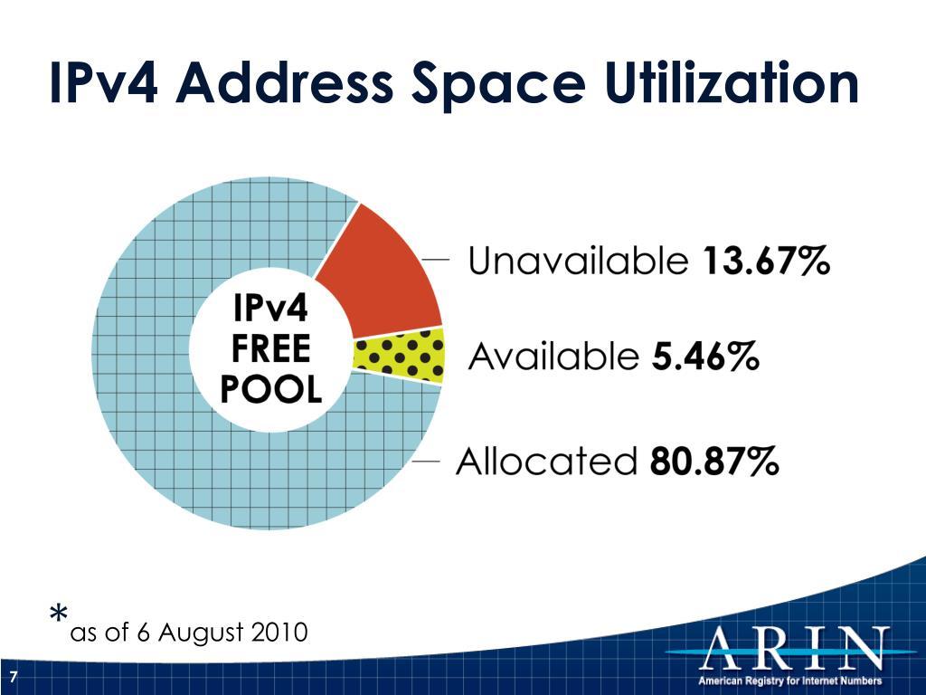 IPv4 Address Space Utilization