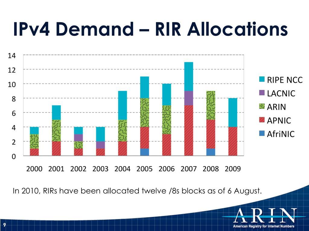 IPv4 Demand – RIR Allocations