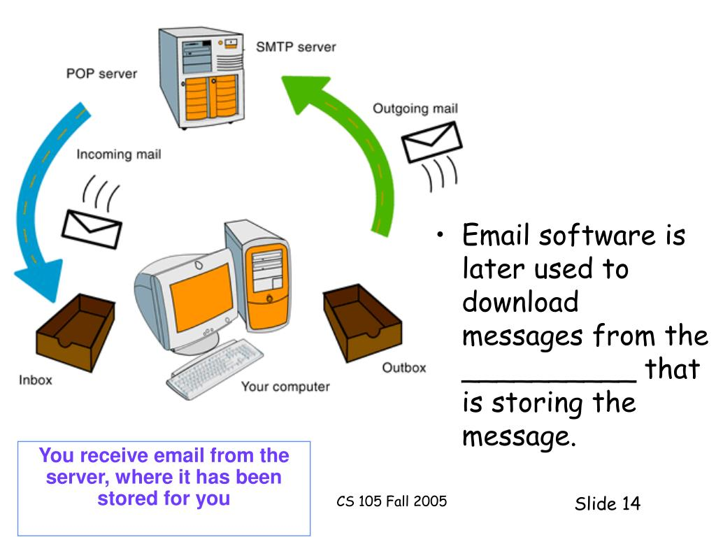 Email software is later used to download messages from the __________ that is storing the message.