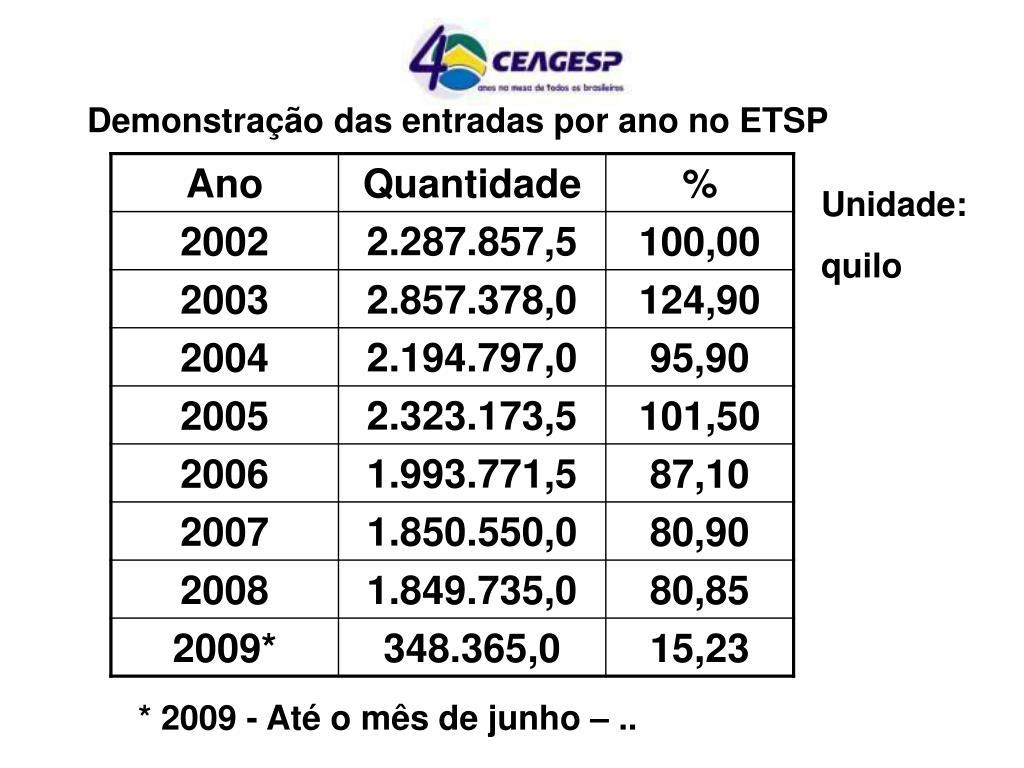 Demonstração das entradas por ano no ETSP