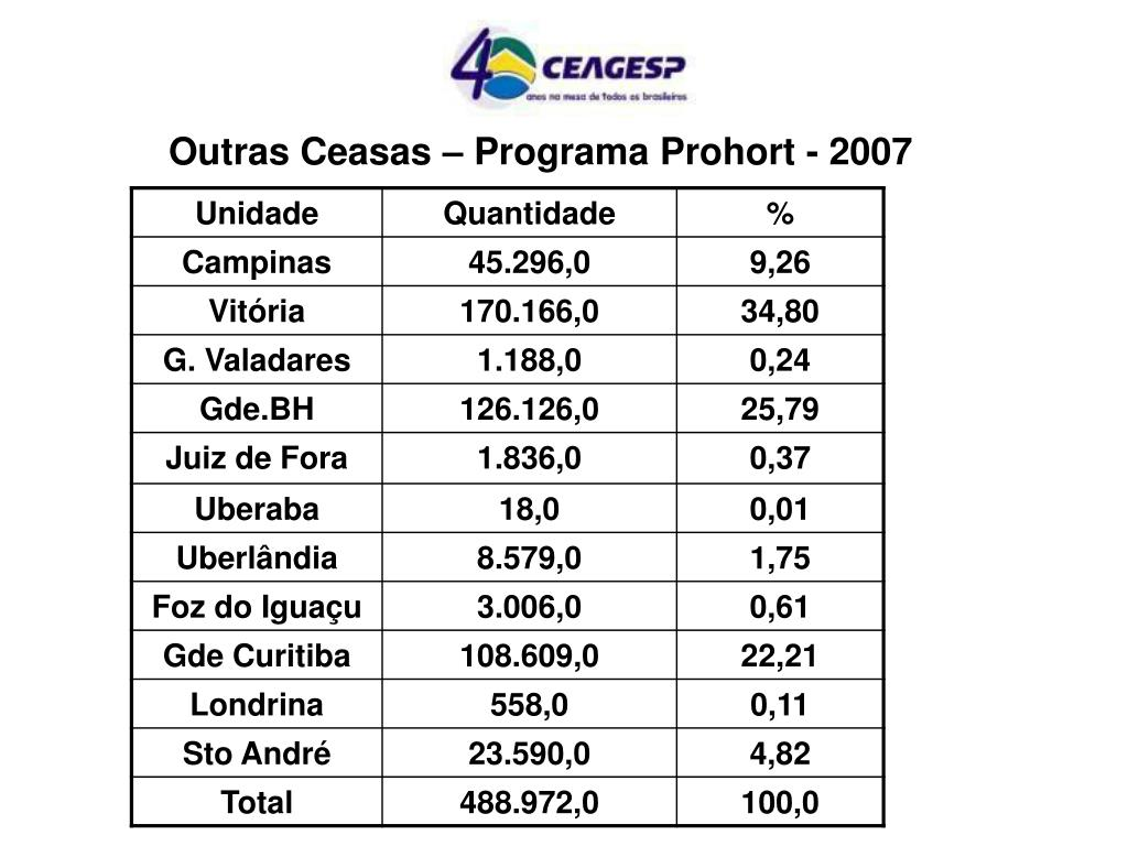 Outras Ceasas – Programa Prohort - 2007