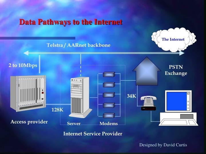 Data Pathways to the Internet