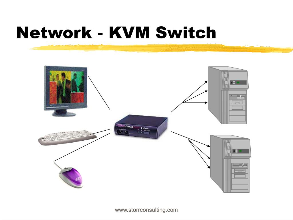 Network - KVM Switch