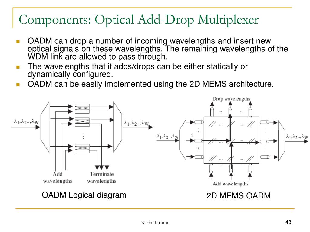 thesis optical add-drop multiplexer Waveguides enables one to add (multiplex) or drop (demultiplex)  range was 36  nm, which is comparable to the span of the optical c-band the drop  the  objectives of this thesis are given and papers on series-coupled ring resonators.