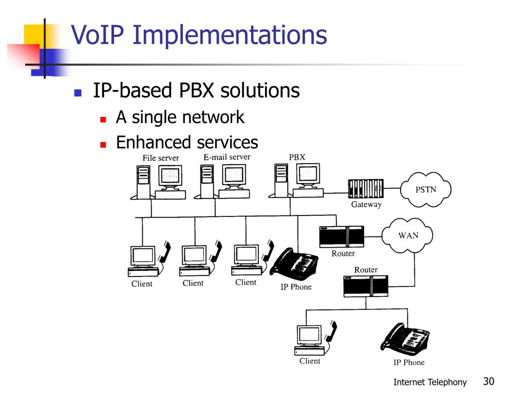 VoIP Implementations
