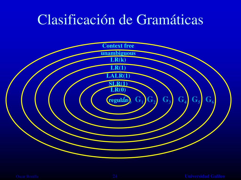 Clasificación de Gramáticas
