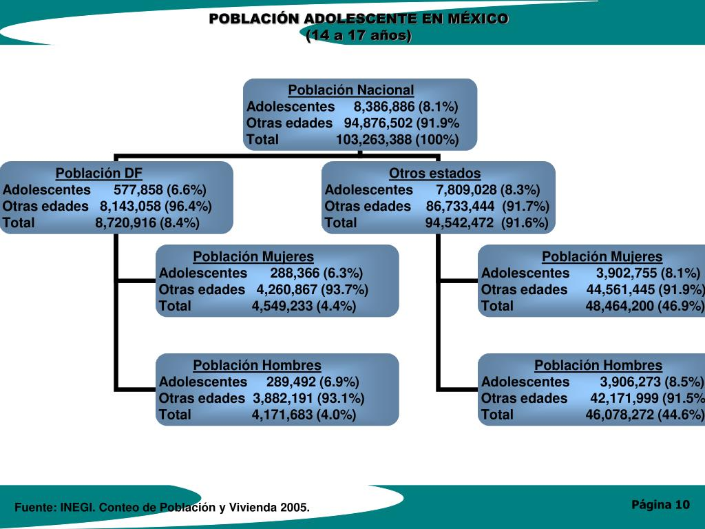 Fuente: INEGI. Conteo de Población y Vivienda 2005.
