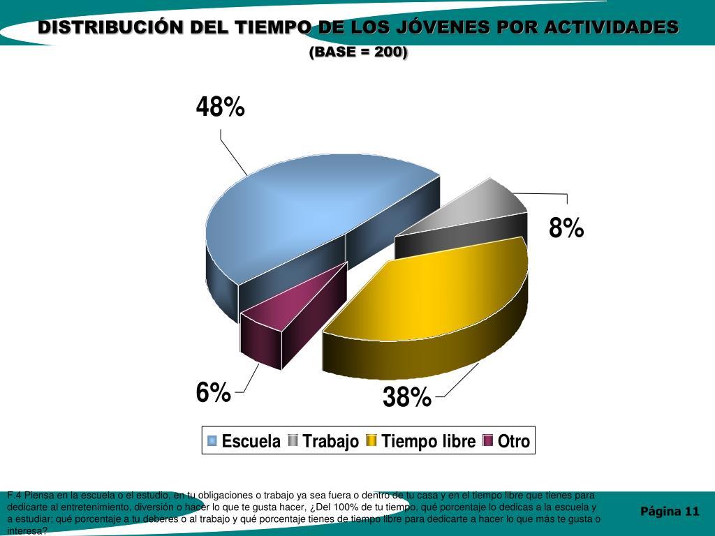 DISTRIBUCIÓN DEL TIEMPO DE LOS JÓVENES POR ACTIVIDADES