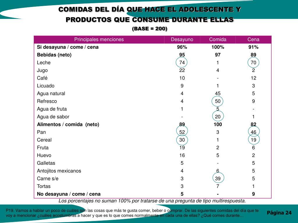 COMIDAS DEL DÍA QUE HACE EL ADOLESCENTE Y PRODUCTOS QUE CONSUME DURANTE ELLAS