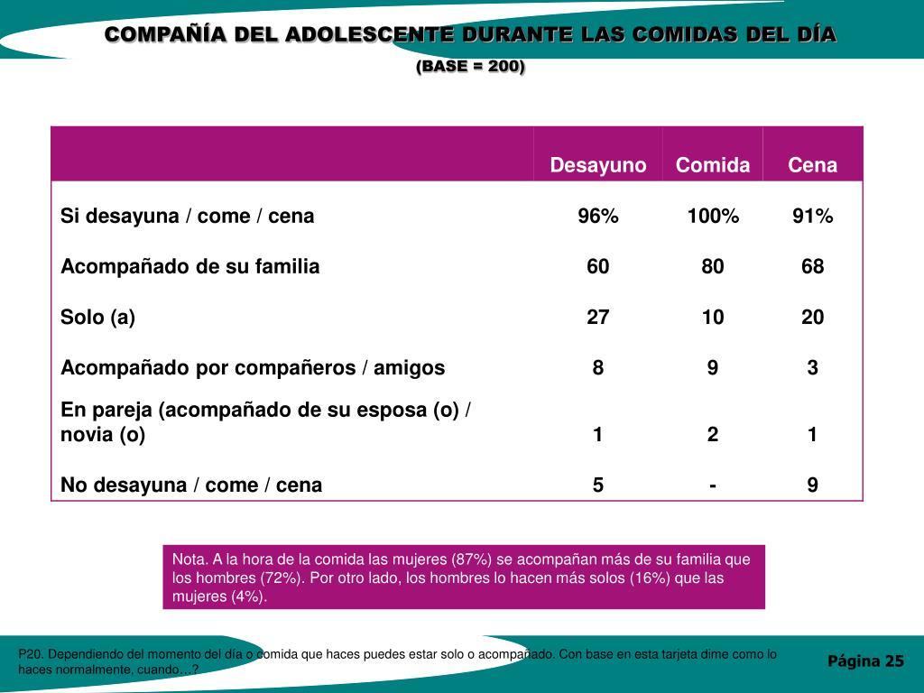 COMPAÑÍA DEL ADOLESCENTE DURANTE LAS COMIDAS DEL DÍA