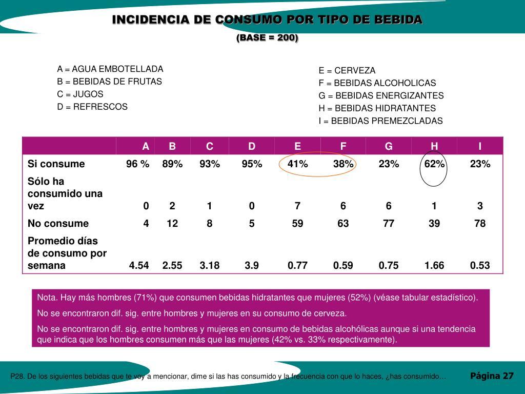 INCIDENCIA DE CONSUMO POR TIPO DE BEBIDA