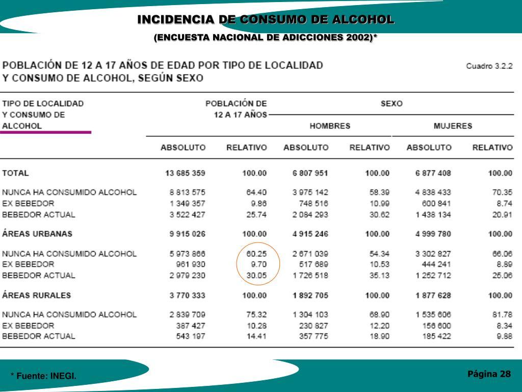 INCIDENCIA DE CONSUMO DE ALCOHOL