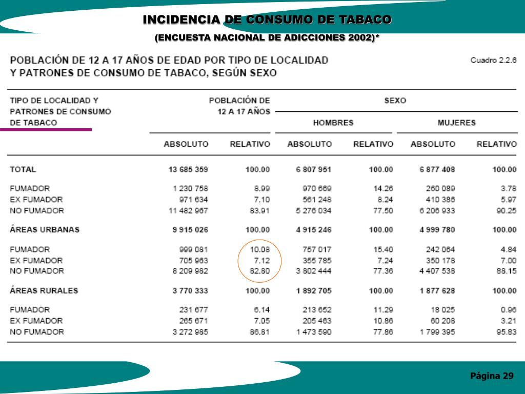 INCIDENCIA DE CONSUMO DE TABACO