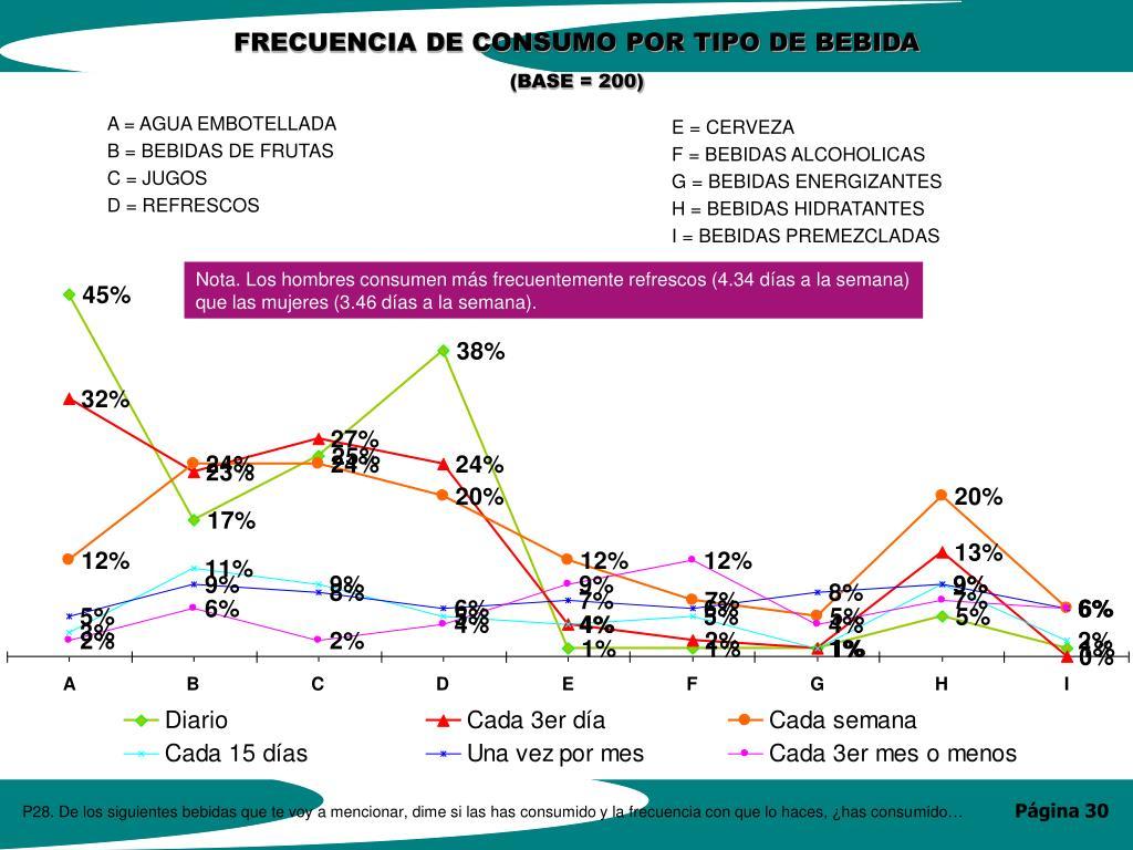 FRECUENCIA DE CONSUMO POR TIPO DE BEBIDA