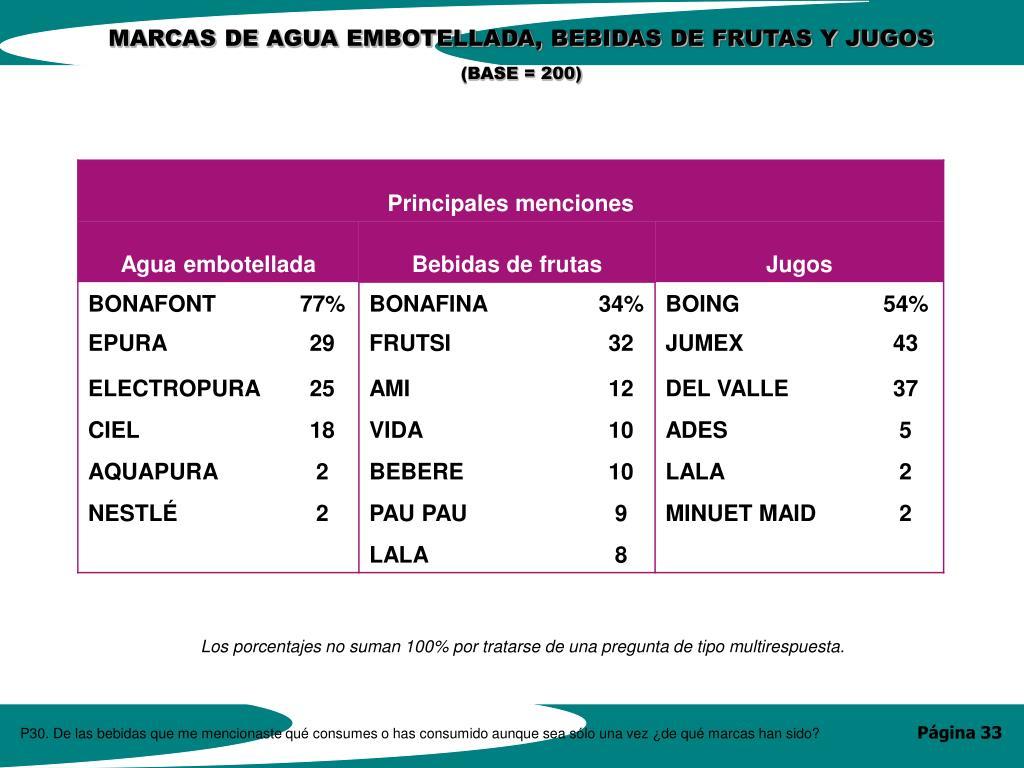MARCAS DE AGUA EMBOTELLADA, BEBIDAS DE FRUTAS Y JUGOS