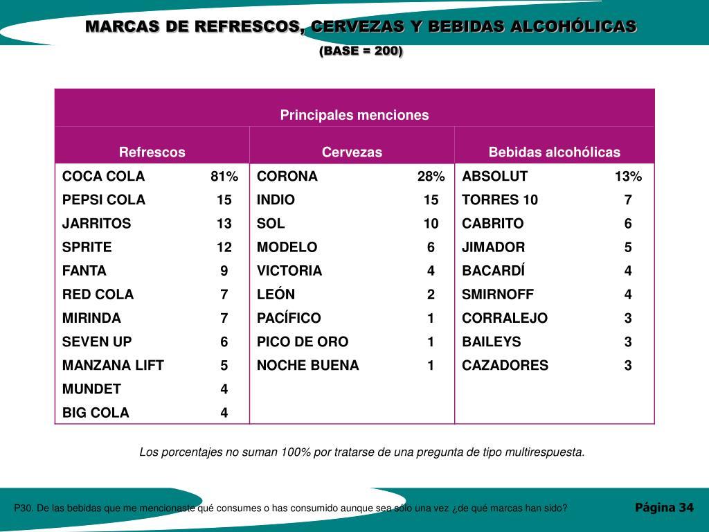 MARCAS DE REFRESCOS, CERVEZAS Y BEBIDAS ALCOHÓLICAS