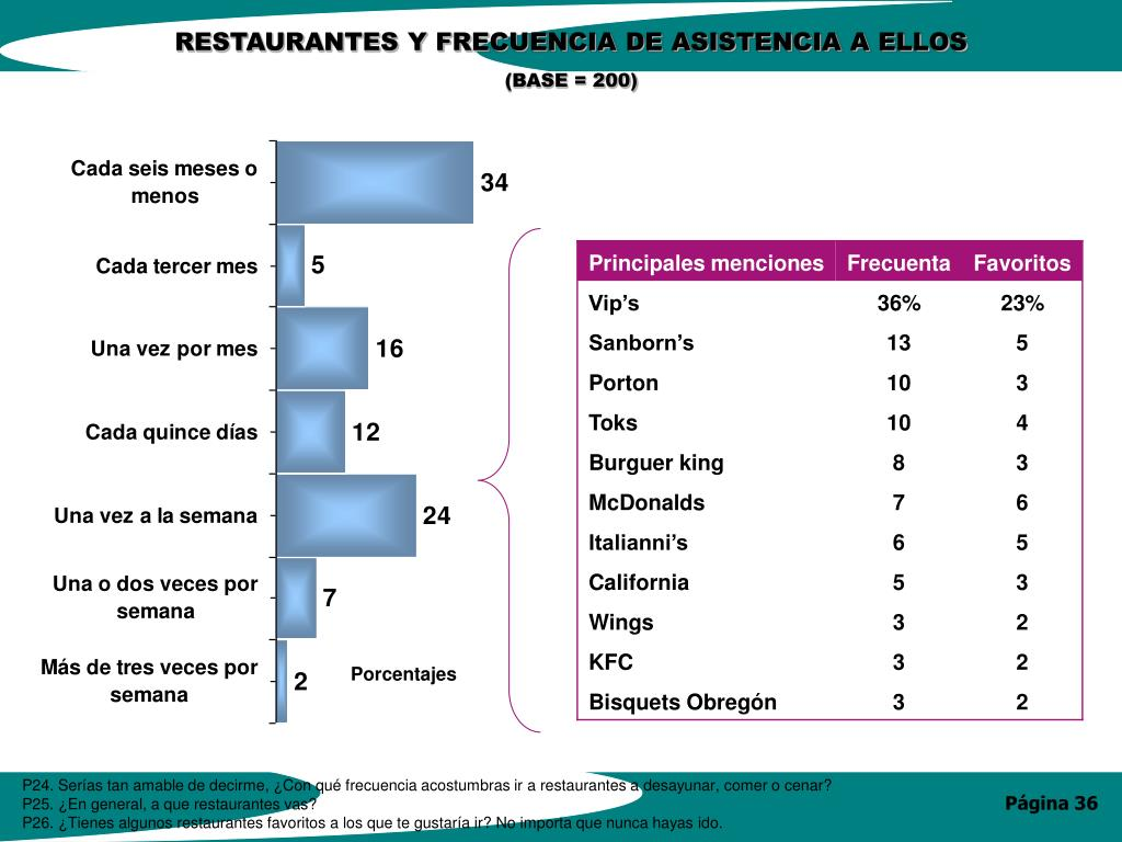 RESTAURANTES Y FRECUENCIA DE ASISTENCIA A ELLOS