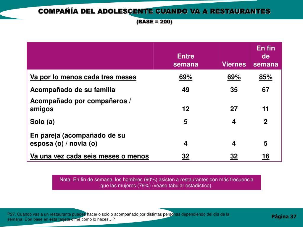 COMPAÑÍA DEL ADOLESCENTE CUANDO VA A RESTAURANTES
