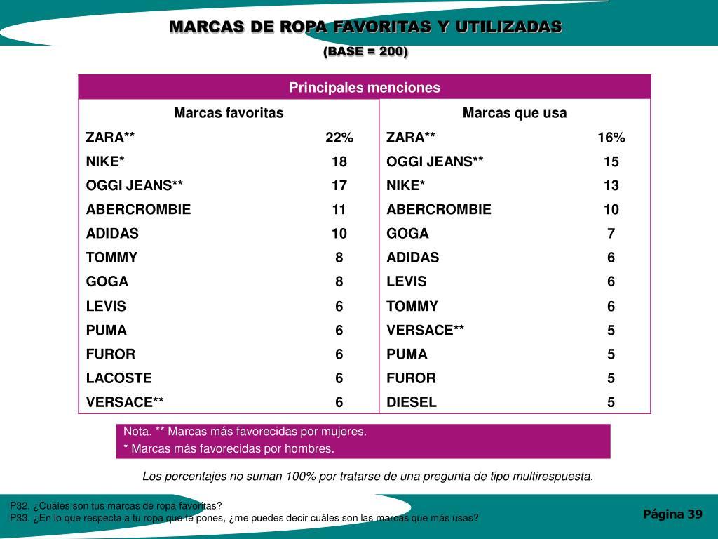 MARCAS DE ROPA FAVORITAS Y UTILIZADAS